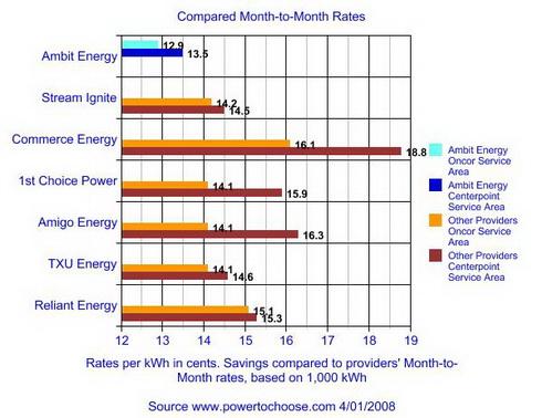Your Energy Choice